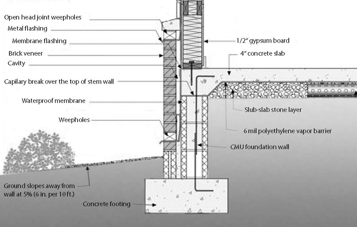 Stem Wall Foundation Details Quotes