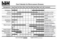 Culture Calendar for Warm Season Grasses