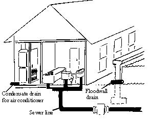 home plumbing drain line diagrams  home  free engine image