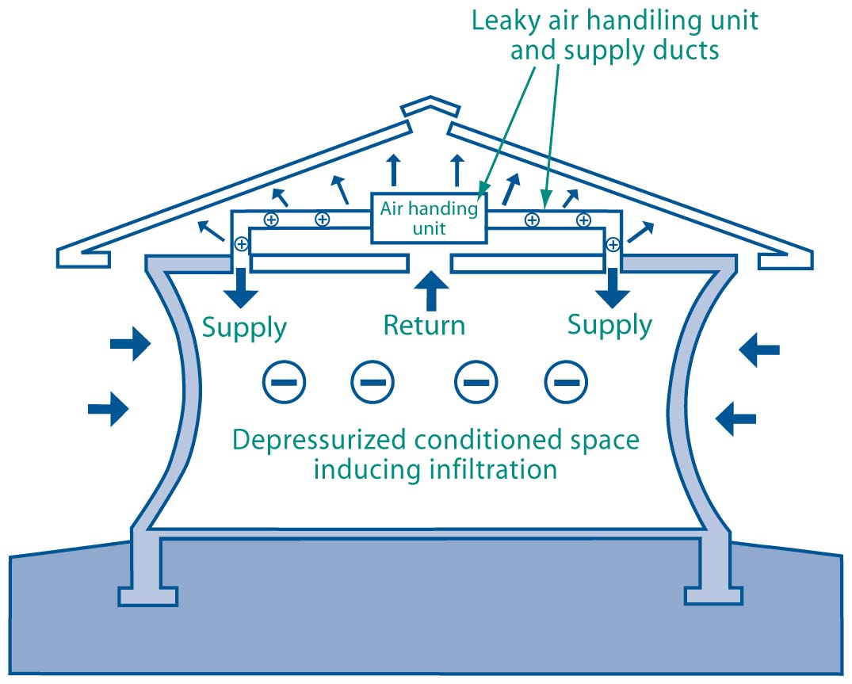 Negative Pressure Room House