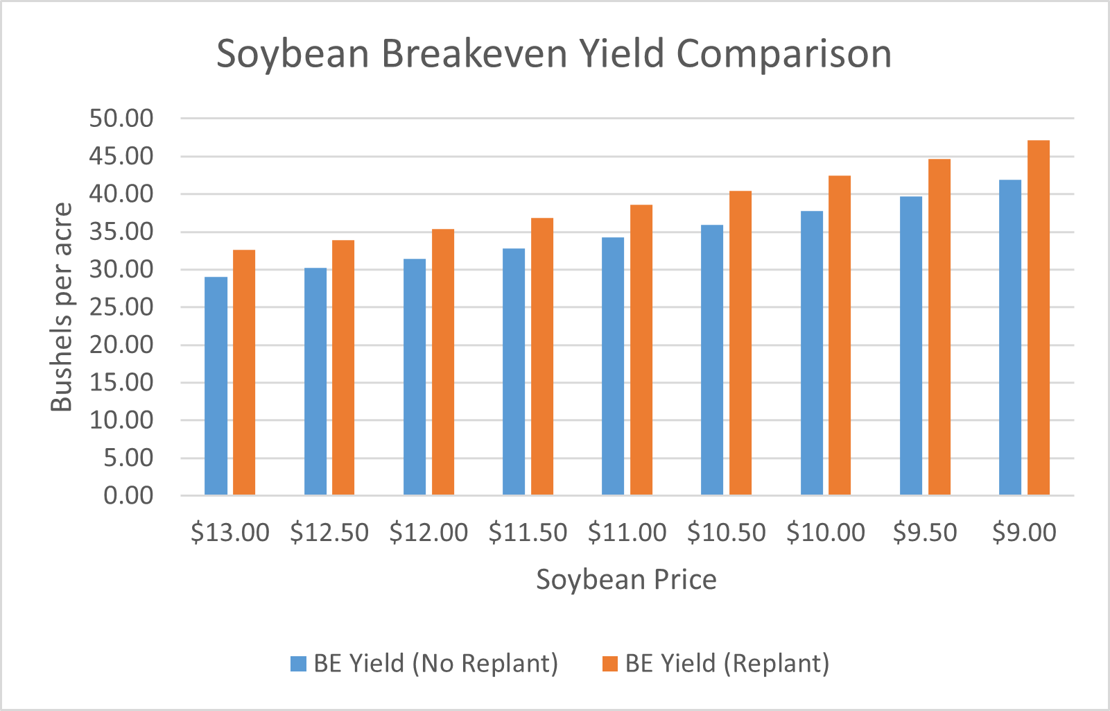 soybean breakeven yield comparison