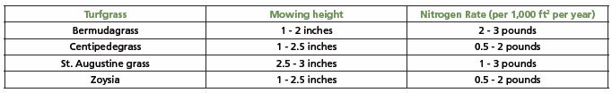 Table that shows the mowing height and nitrogen rate for bermudagrass, centipedgrass, st. augustine grass, and zoysia.