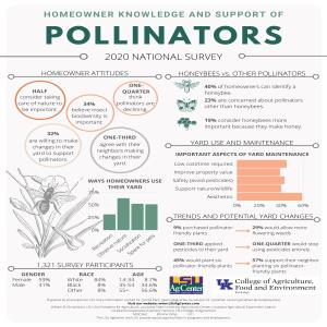 MISC-363 Homeowner Knowledge and Support of Pollinators_ADApdf thumbnail