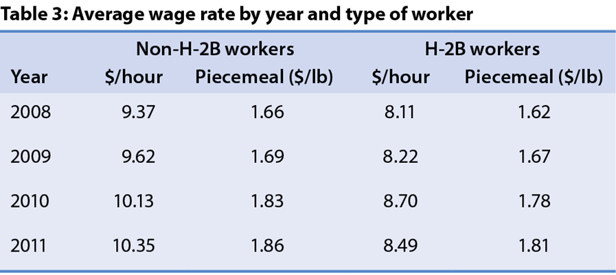 Economic Impact of H-2B Visa Workers on the Louisiana Seafood
