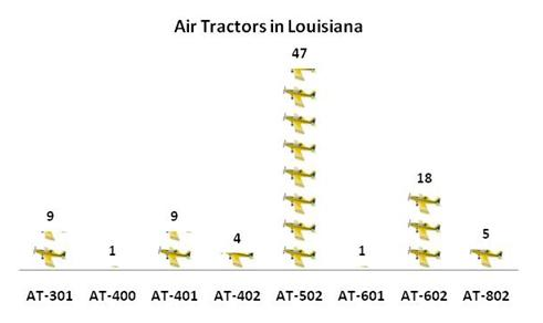 Louisiana Agricultural Aviation Numbers in 2009