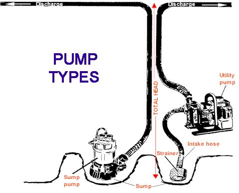 PumpTypesjpg