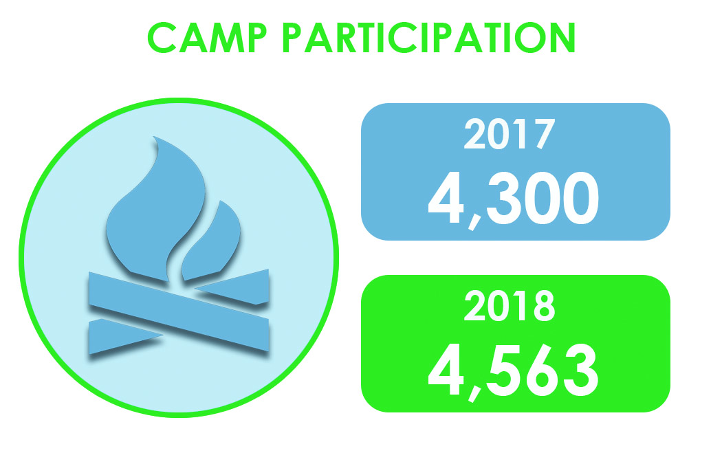 Camp Participation in 2018 increased by 263 youth from 2017.