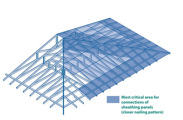 Wind Resistant Roofs And Attatchments