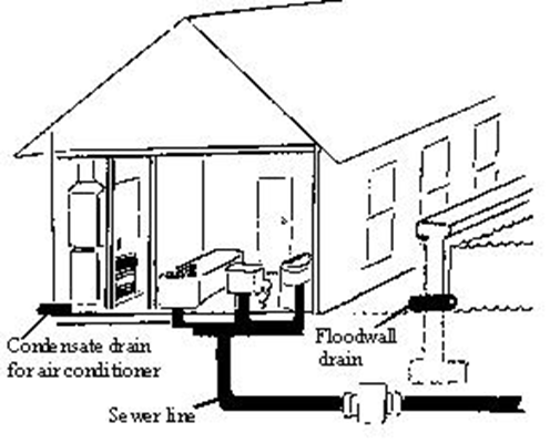 Stop sewer back up ccuart Choice Image