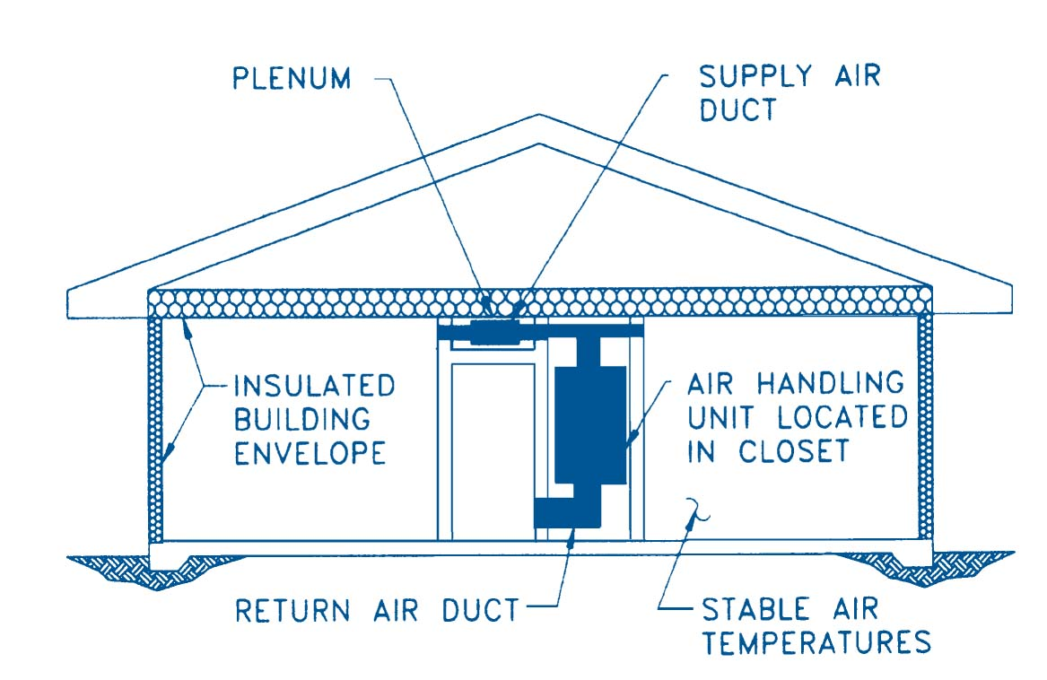 ducts in conditioned spaces