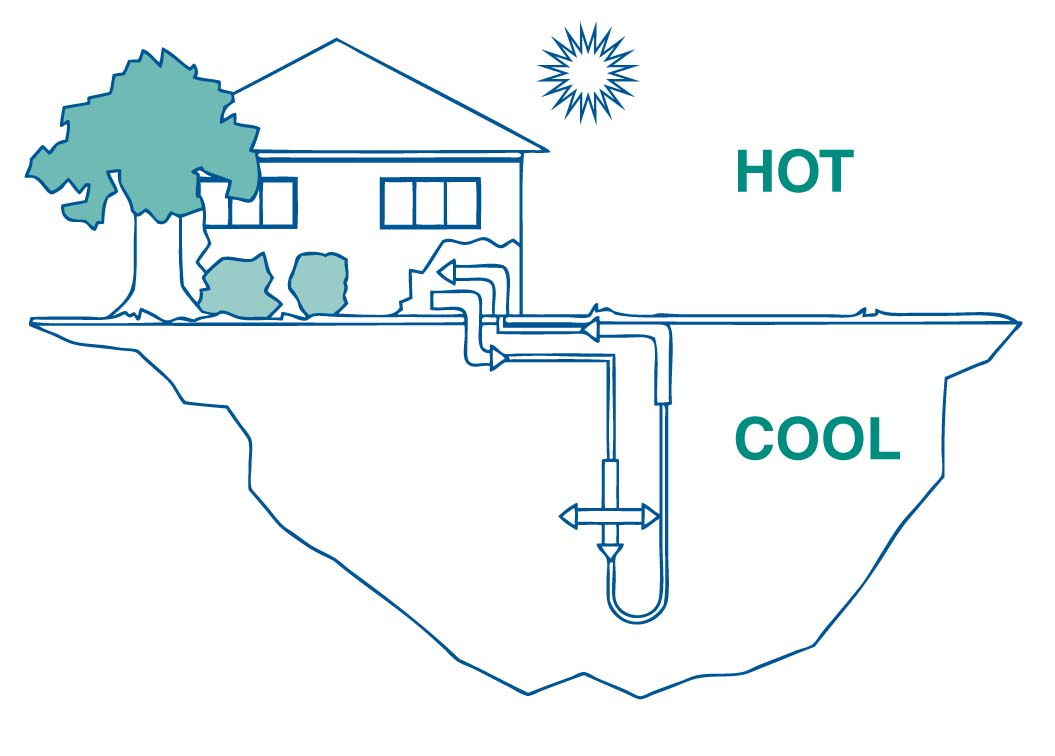 Efficient Cooling And Heating In A Hot Humid Climate