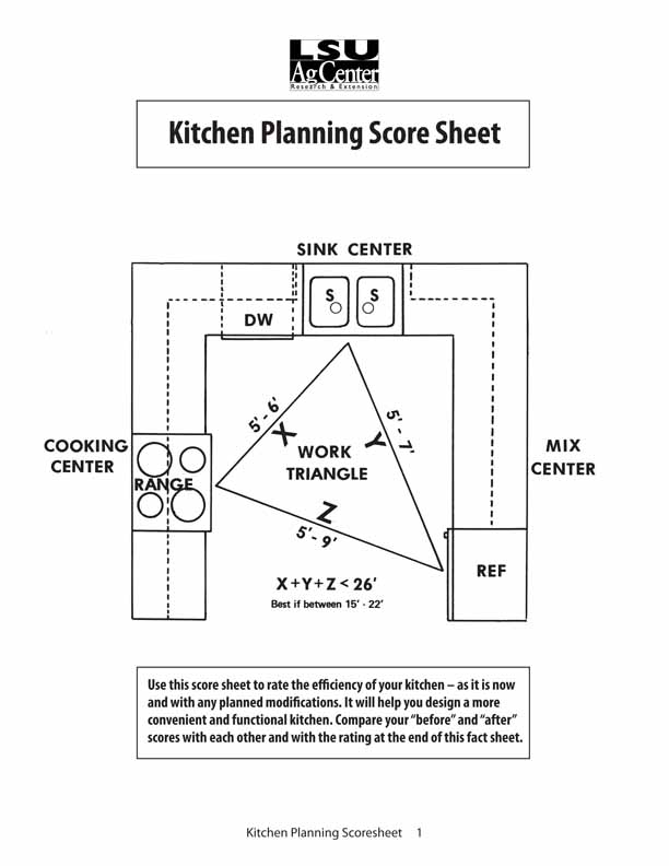 Kitchen Planning Score Sheet