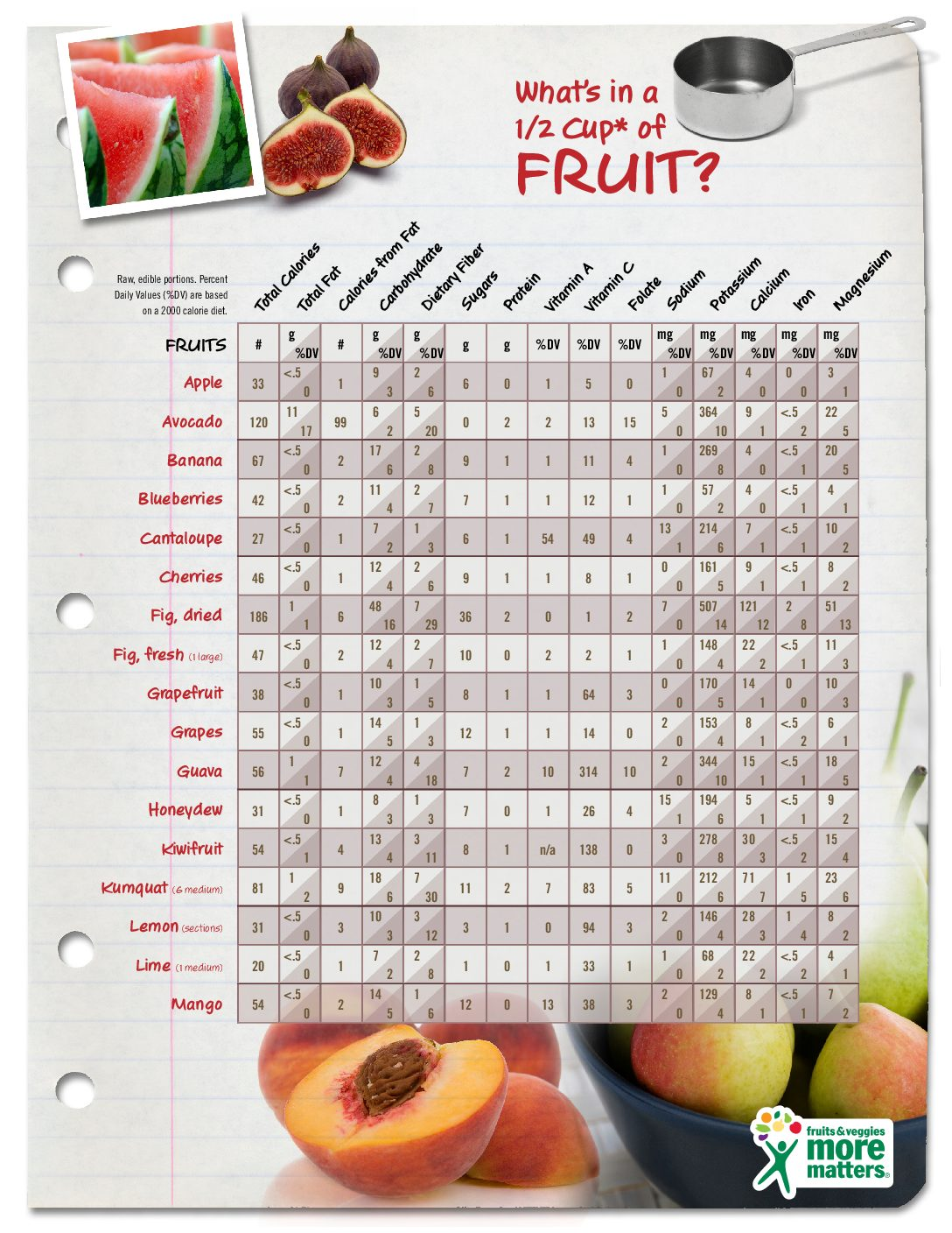 WhatsInAHalfCupGuide_Fruit-pdfjpg