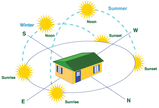 Your Home and the Sun