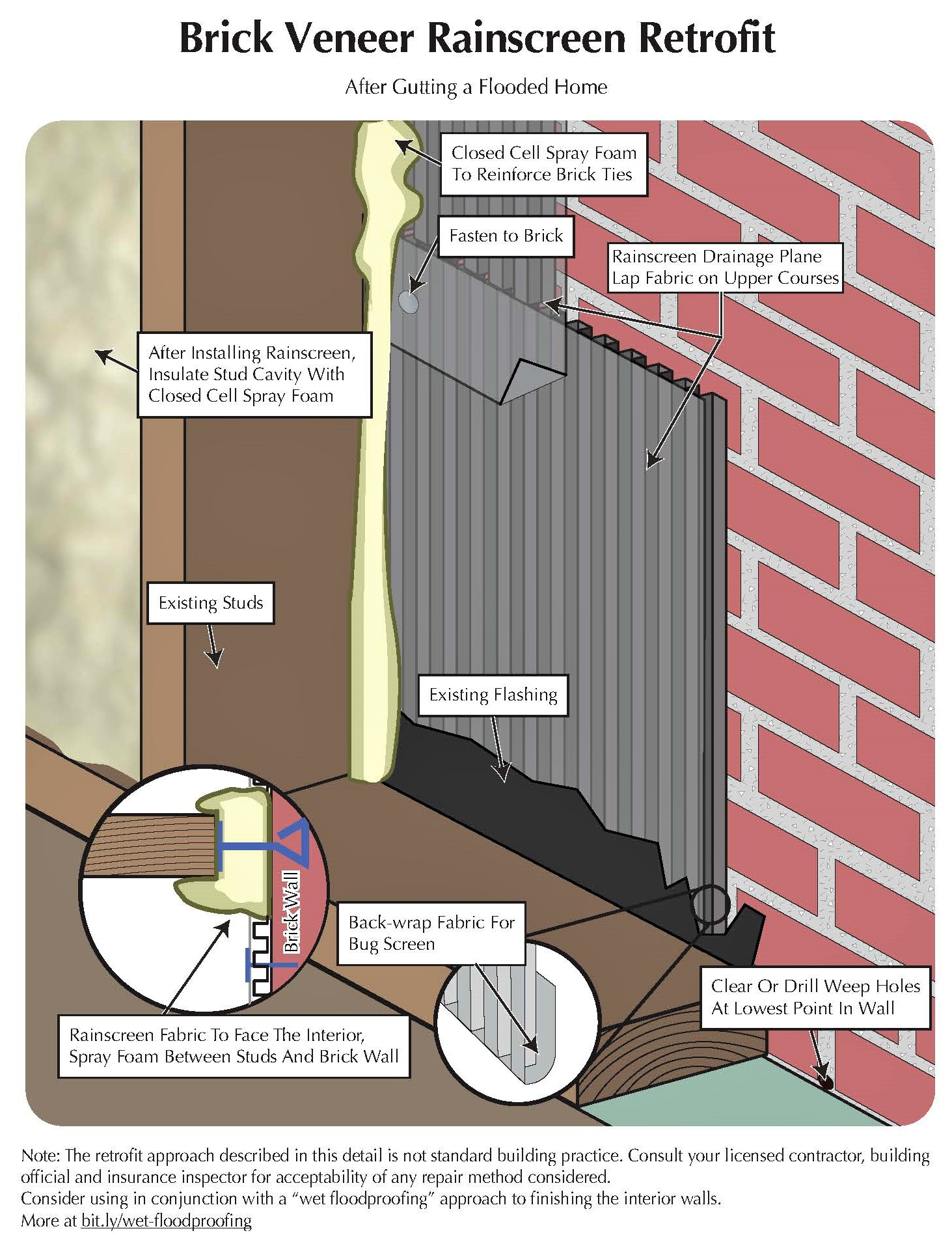 Faqs after gutting a flooded home closed cell spray foam with thin fanfold xps sheets method solutioingenieria Choice Image