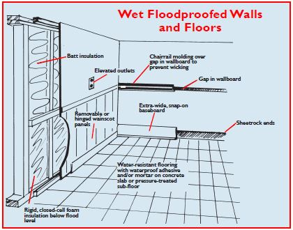 Faqs After Gutting A Flooded Home