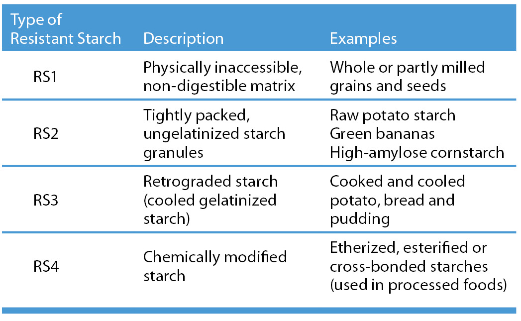 Examples of resistant starch