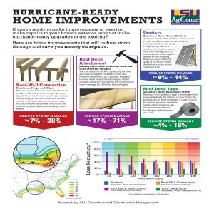 Hurricane-Ready Home Improvements