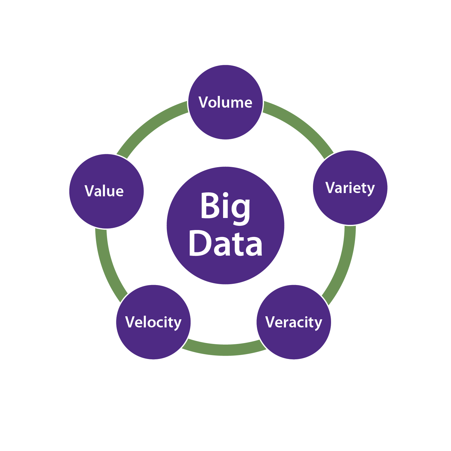 The 5 Vs of big data are value, volume, variety, velocity and veracity.