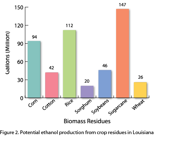 Crop residue biomass production in Louisiana