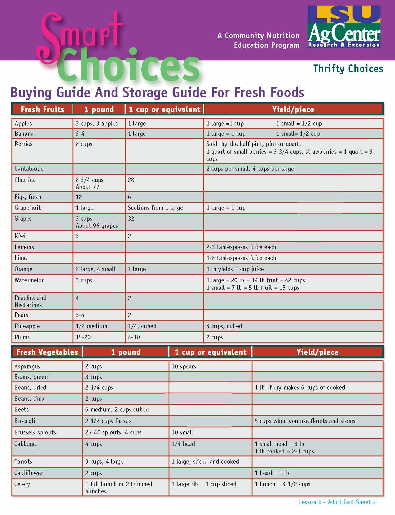 Smart Choices:  Buying and Storage Guide for Fresh Foods