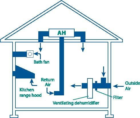 vent system