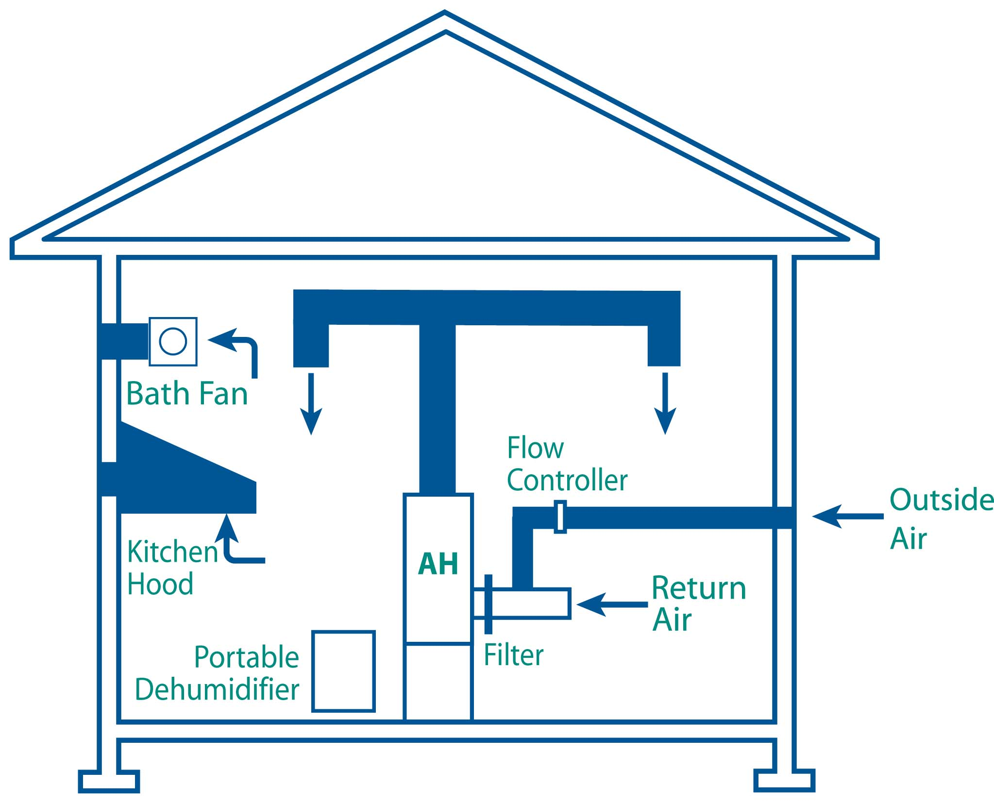 Control Humidity To Mold Dust Mites. Fresh Air Supply. Wiring. York Dehumidifier Whole House Diagram At Scoala.co