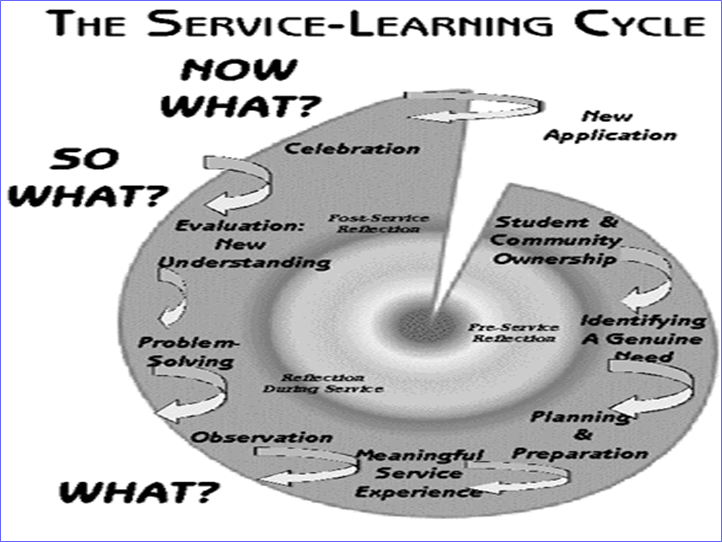 CSREES-Service Learning Cyclepng