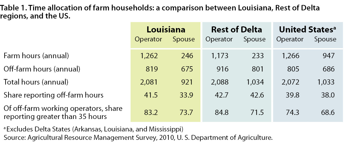 Economic Profile of Louisiana Agriculture and Farming Households