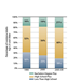 Educational Attainment Trends in Louisiana: 1990-2010