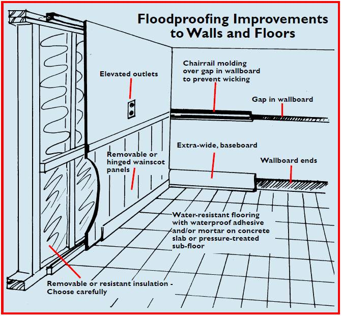 Floodproofing Improvements For Walls And Floors