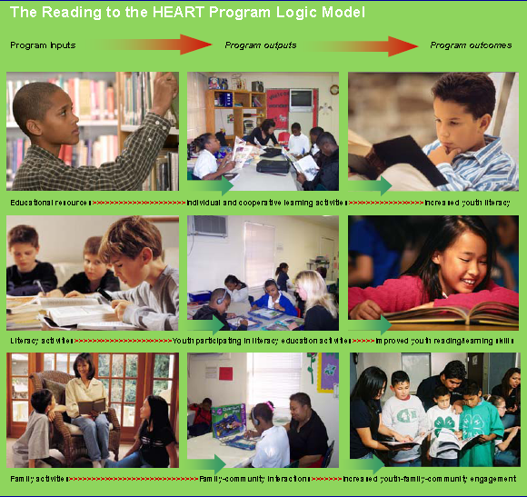 Research Poster: Reading to the Heart (RTTH) Program